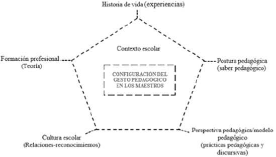 Configuración del gesto pedagógico en los maestros.