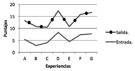 Evolución de los aprendizajes de los educandos bajo la conducción de nuestros practicantes