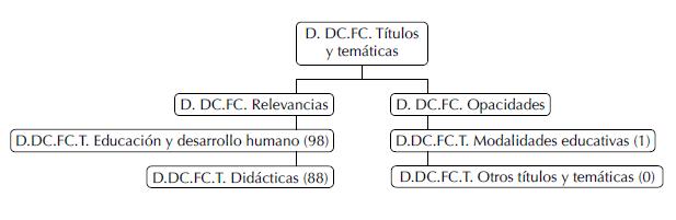 Títulos y temáticas en el Eje Cafetero