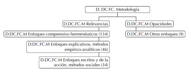 La metodología en el Eje Cafetero