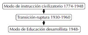 Temporalidades de larga duración, modos de instrucción y de educación