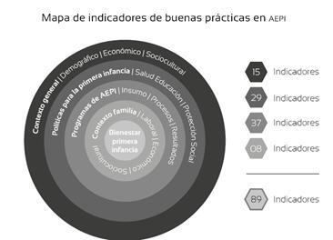 Modelo de indicadores de buenas prácticas de atención y educación para la primera infancia (MIBP-AEPI).