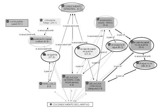 Red semántica caracterización conocimiento metacognitivo (declarativo).