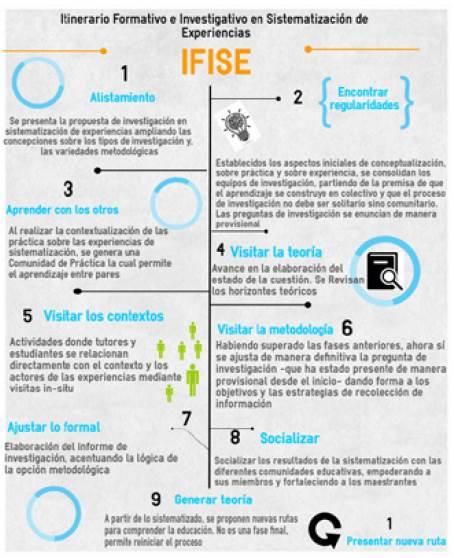 Infografía: Estrategia Ifise