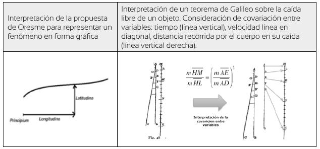 Interpretación de las representaciones iniciales de Oresme (Costé 1997, p. 1) y de Galileo (Azcárate 1984, p. 207)