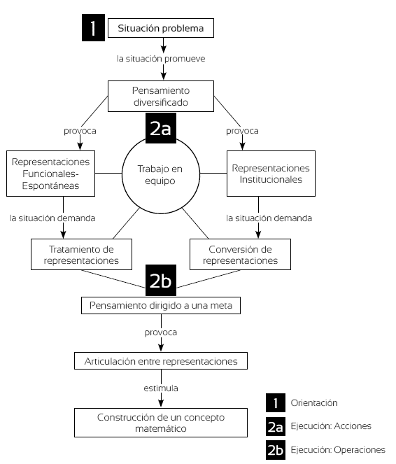Esquema propuesto para el estudio de un proceso de modelación con elementos de la teoría de la actividad