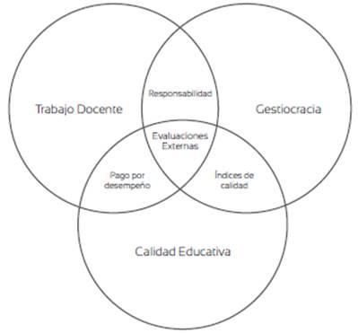Diagrama relacional entre trabajo docente, gestiocracia y calidad educativa.