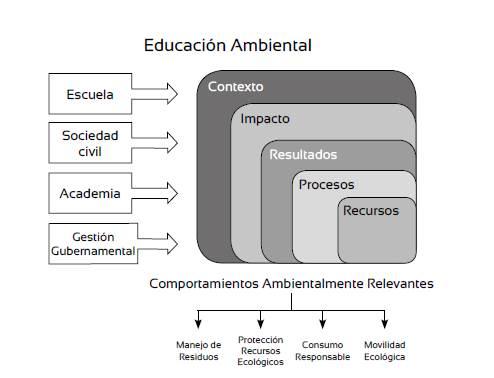 Estructura del Sistema de Indicadores de Educación Ambiental