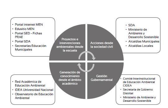 Gestión de la información en el Sistema de Indicadores de Educación Ambiental