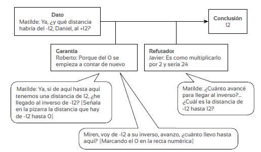 Mapa de la argumentación colectiva según el modelo de Toulmin (Solar y Deulofeu, 2016)