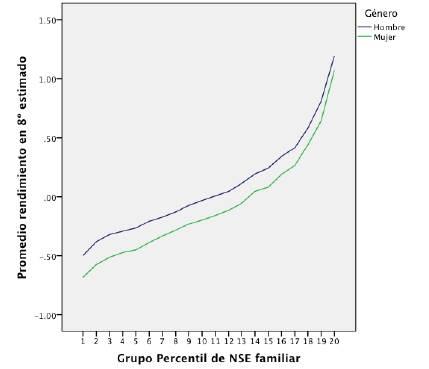 Puntaje estimado en 8° básico en matemáticas por NSE de la familia. Cohorte de 2009. Promedio total