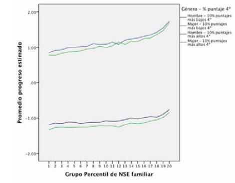 Estimación de progreso en el puntaje en matemáticas por NSE familiar. Promedios para el 10% más alto y el 10% más bajo de puntajes de rendimiento previo (4° básico)