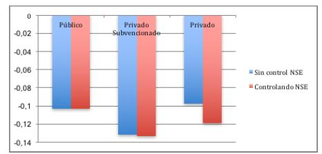 Diferencias de género en el progreso entre tipos de escuela, con y sin control del NSE familiar