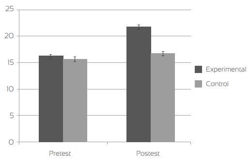 Gráfico del cambio pretest/postest para los grupos control y experimental en las medidas de conocimiento
