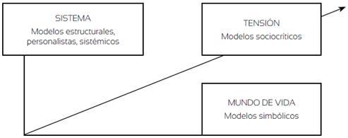 El sentido de la teorización en el ámbito científico-social