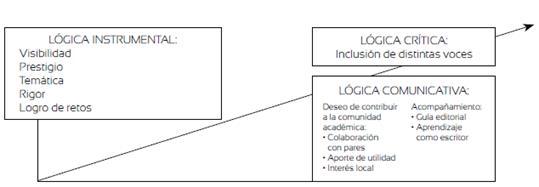 Relación entre las razones para publicar y las lógicas instrumental comunicativa y crítica