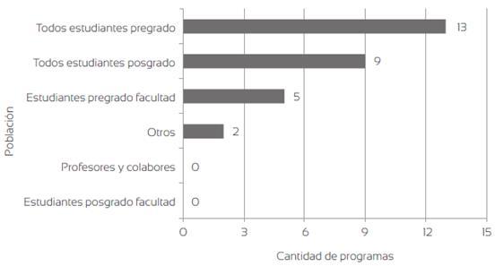 Población atendida en los programas