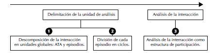 Procedimientos de análisis