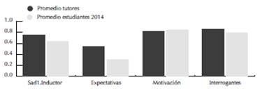 Comparación de factores inductores entre tutores y estudiantes ingreso 2014 (tutorados)3