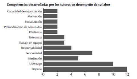 Frecuencia de códigos identificados por los tutores como competencias desarrolladas en el desempeño de su labor