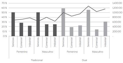 Ocupación de los egresados del sistema dual y tradicional de la Universidad de Cuenca, por género, sector y salario promedio en el periodo 2010-2016