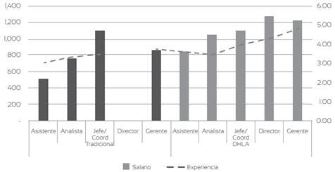Salario promedio de los egresados del sistema dual y tradicional de la Universidad de Cuenca, por cargo y años de experiencia en el periodo 2010-2016
