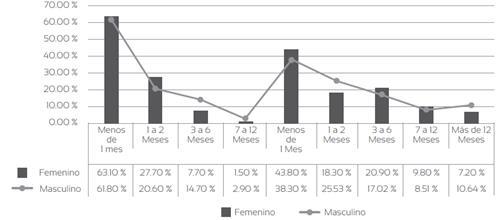 Datos comparativos de la inserción laboral promedio de los egresados de la modalidad dual y tradicional de la Universidad de Cuenca, por género en el periodo 2010-2016