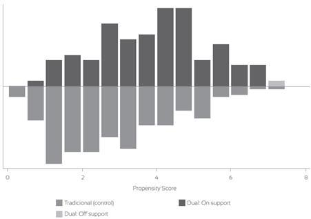Región común estimación PSM a participar en el programa periodo 2010-2016