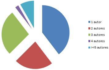 Número de autores que publican los artículos