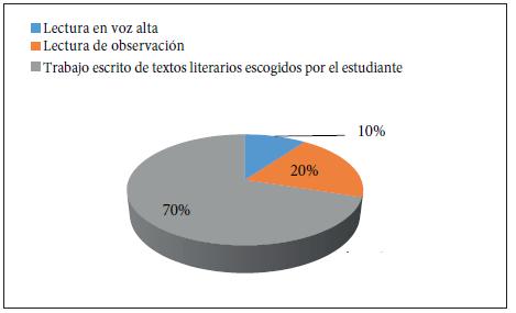 Estrategias didácticas en la enseñanza de la lectura crítica.