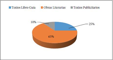 Tipos de textos utilizados en el proceso lector crítico.