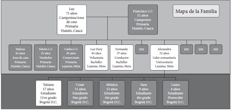 Mapa de familia