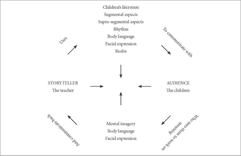 Storytelling as a communicative cycle