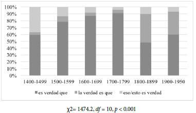 """Frecuencia relativa de empleo de cada expresión de juicio de verdad en el CÜRDE, sobre el total de las expresiones consideradas (""""es verdad que p"""", """"la verdad es que p"""", """"esto/eso es verdad"""")."""