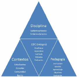 El conocimiento profesional docente centrado en el concepto del conocimiento didáctico del contenido (CDC) como integración de distintos saberes.