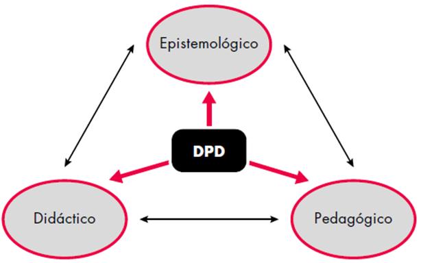 Dimensiones que configuran el discurso profesional docente.