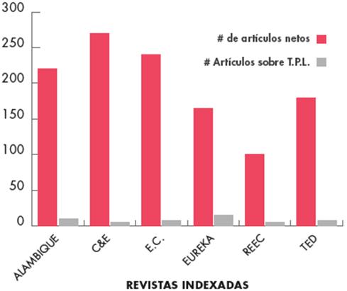 Publicaciones de artículos TPL en las revistas especializadas