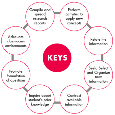 Keys to design experiences with the OR framework.