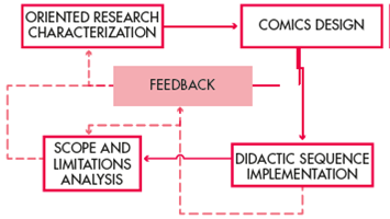 Stages of innovation work plan.