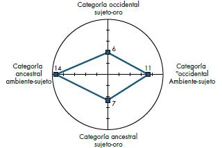 Categorías identificadas fase sensibilización