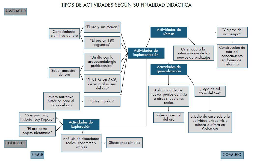 Tipos de actividades según su finalidad didáctica