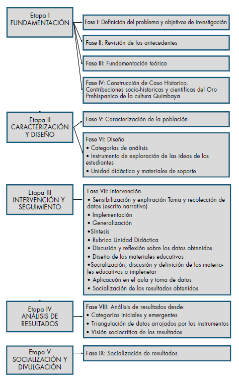 Fases de intervención de la investigación.