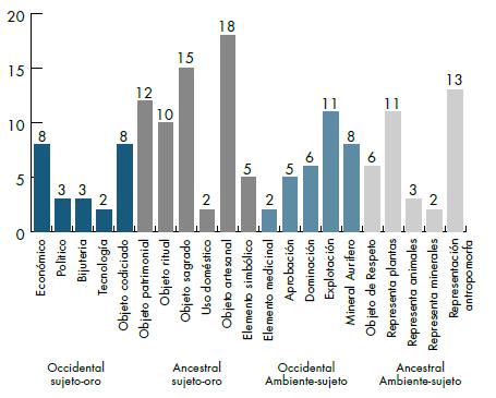 Identificación de factores exploratorios en los estudiantes