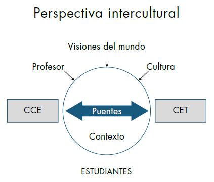 Aproximación a la naturaleza de los puentes entre conocimientos en la enseñanza de las ciencias