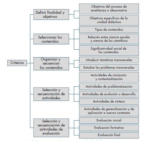 Criterios en la elaboración de una unidad didáctica.