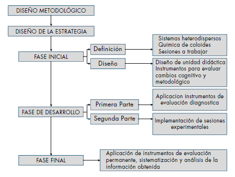 Fases del proyecto.