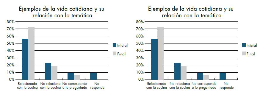 Comparación respuestas estudiantes de las dos instituciones en las pruebas inicial y final