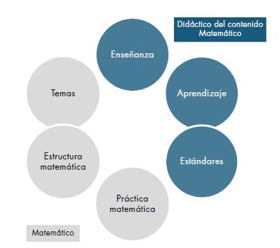 Componentes del conocimiento especializado del profesor