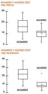 Resultados obtenidos con el test de VyK original en momento previo y posterior.