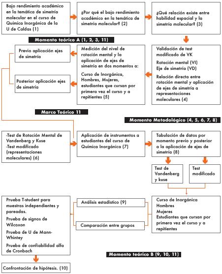 Proceso de validación del test modificado de rotación mental.